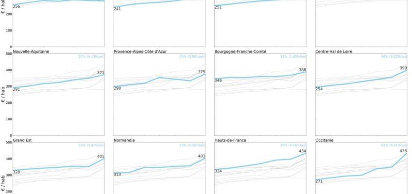 L'envolée des dépenses des régions vue à travers une  représentation graphique « small multiple »