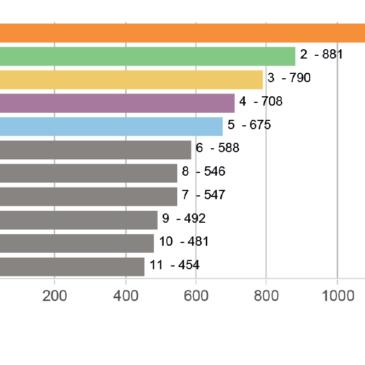 La performance des panneaux photovoltaïques suivant les marques